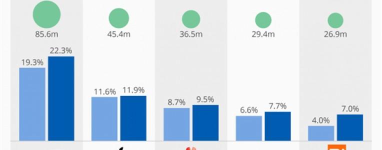 2017Q3全球智能手机出货排名:华为第三,小米重回全球前五!
