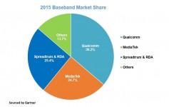 展讯成功超越联发科:已拿下全球25.4%市场,4G芯片出货今年将猛增10倍