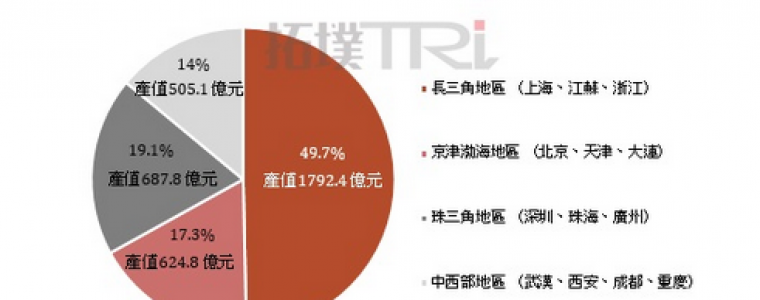《十三五规划》元年,中国半导体四大产业聚落成形