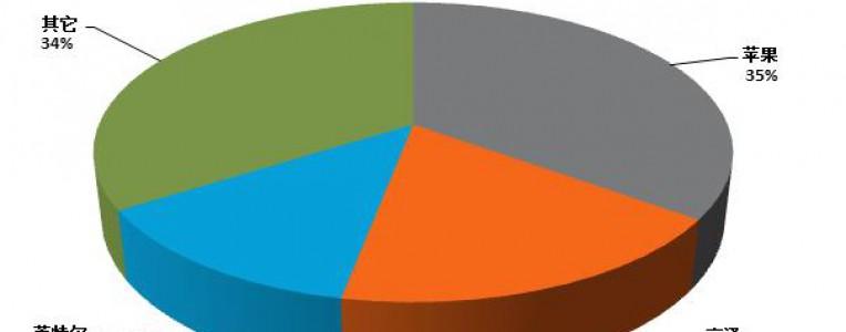 Strategy Analytics:2016年上半年全球平板电脑应用处理器市场同比下滑34%