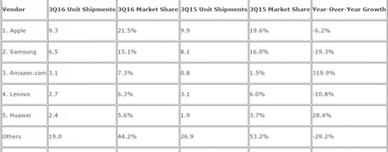 全球平板电脑出货量连续8个季度下降,三季度出货仅4300万部