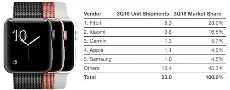 Apple Watch大势已去?份额从17.5%降至不足5%!