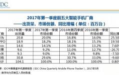 2017Q1中国智能手机销量排名:华为超OV稳居第一,苹果小米同比大幅下滑