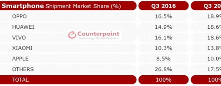 2017Q3中国智能手机市场报告:华为/OPPO/vivo差距越来越小,小米增长强劲