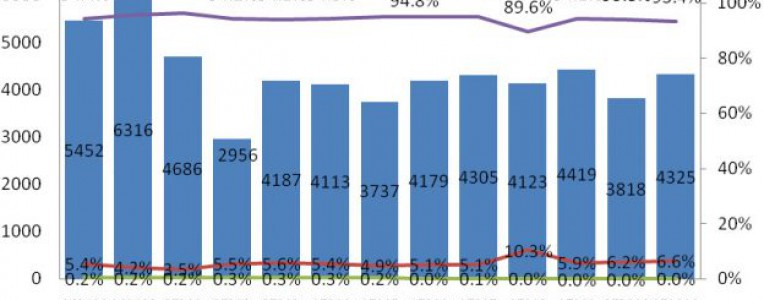 11月中国手机市场出货量暴跌20%,智能手机为何卖不动了?