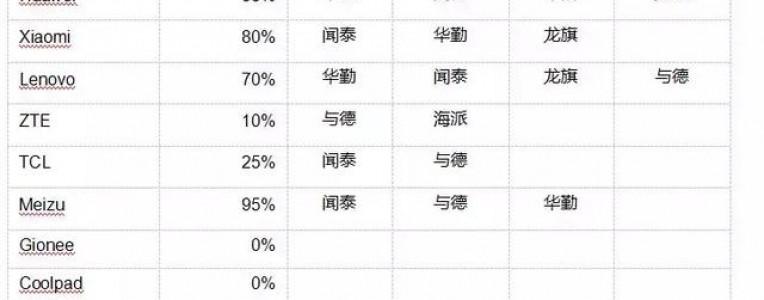 2018手机ODM产业白皮书:订单持续向TOP5集中,闻泰科技继续领跑!