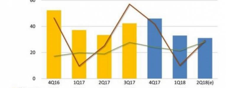 2018Q1全球平板电脑出货再创新低,同比下滑28%