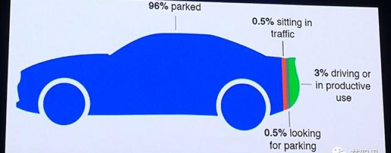 李开复:买车可能是你一生中最坏的投资!97%的价值都被浪费了!