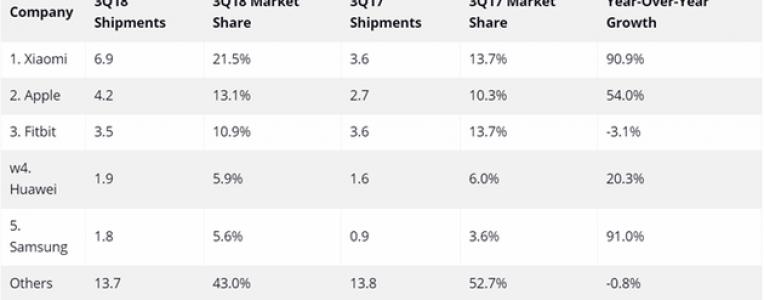 IDC公布小米可穿戴设备出货量增长90%,超越苹果