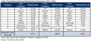 2015年全球笔记本市场持续下滑-芯智讯