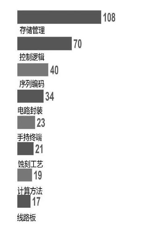 """小米从Intel买来332件美国专利,""""豪购""""专利意欲何为?-芯智讯"""