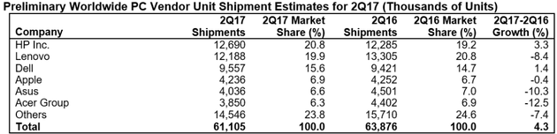 Gartner:全球PC市场创2007年来最低,惠普虐联想夺第一-芯智讯