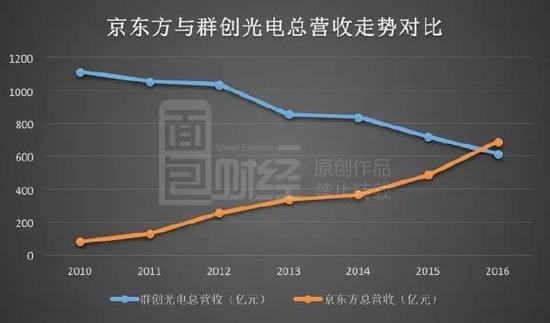 TCL利润飙涨暗藏玄机:裁员万人,靠面板撑业绩!-芯智讯
