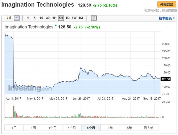 中国又多了一家GPU和AI厂商?Imagination接受Canyon Bridge收购邀约!-芯智讯