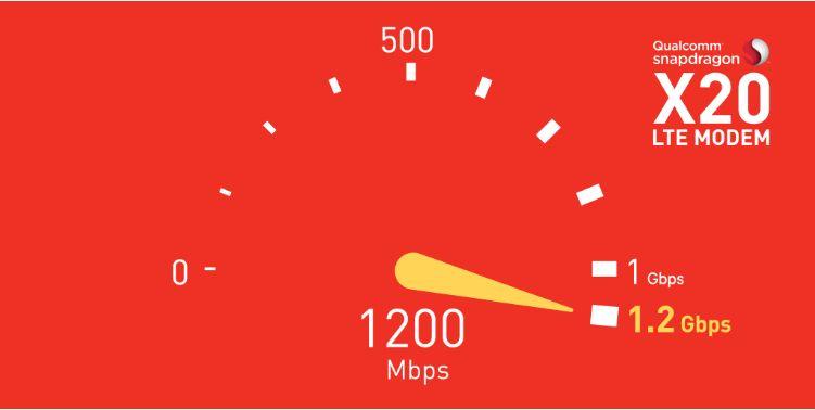 骁龙X20 LTE modem商用在即,千兆级LTE网络极速连接未来!-芯智讯