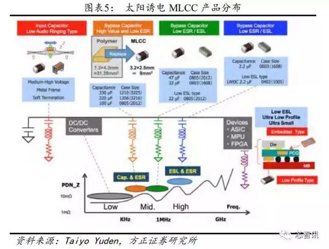 解析MLCC疯涨的背后逻辑:离暴跌还有多远?-芯智讯
