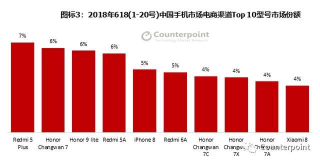 "Counterpoint:2018年""618""中国手机电商市场的赢家与十大特点分析-芯智讯"