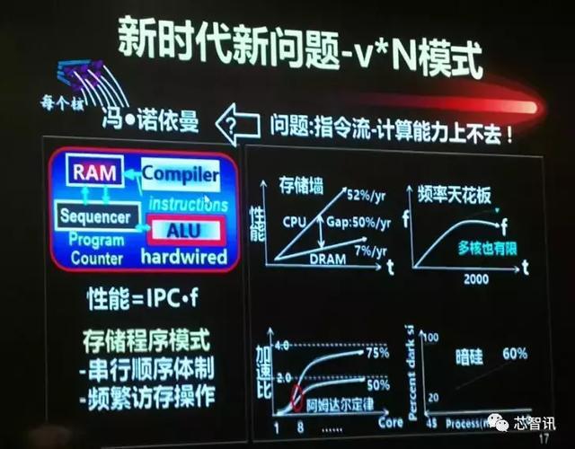联电/格芯相继放弃7nm,后摩尔时代如何超越摩尔?-芯智讯