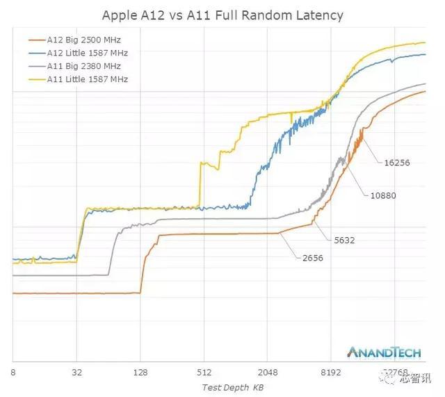 苹果A12芯片深度解析:缓存容量翻倍,NPU面积暴增316%!-芯智讯