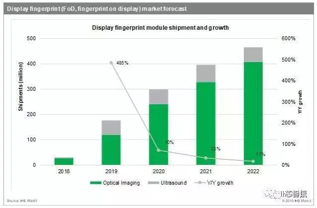 今年屏下指纹出货将暴增600%!谁将是最大受益者?-芯智讯