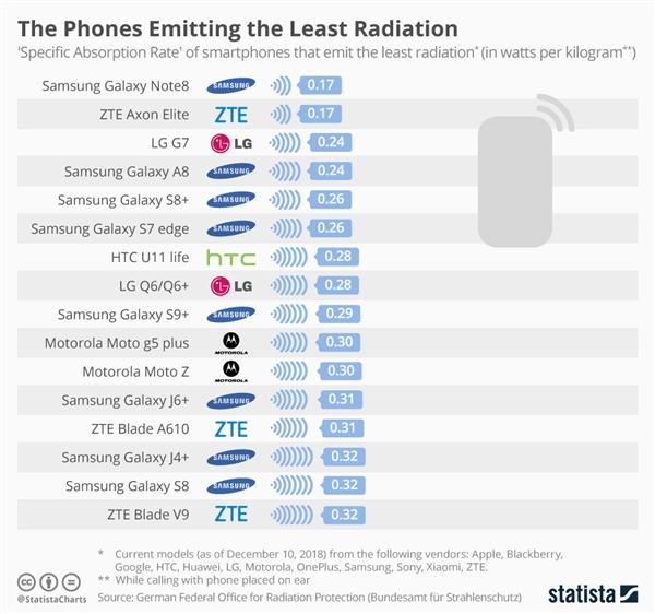德国发布手机辐射榜单:小米A1最高,三星Note 8最低!-芯智讯
