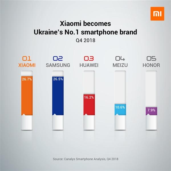 小米手机欧洲市场表现抢眼:乌克兰份额第一,西欧出货暴增415.1%!-芯智讯