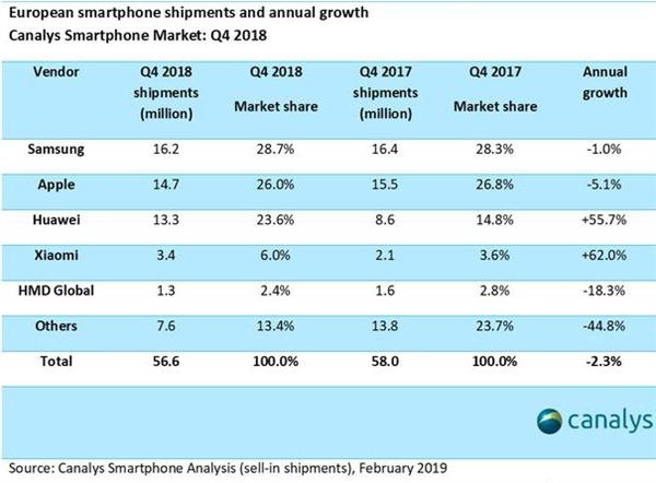 2018年Q4中国手机厂商已拿下30%欧洲市场-芯智讯