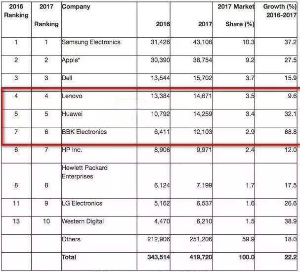 华为2018年芯片采购支出猛增45%,成全球第三大芯片买家!-芯智讯