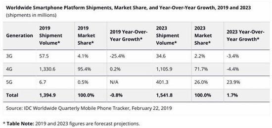 IDC:今年5G手机出货将达670万部!-芯智讯