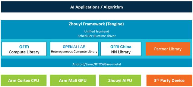 Arm中国周易大赛4月重磅来袭,打造最有影响力的AIoT开放商业大赛平台-芯智讯