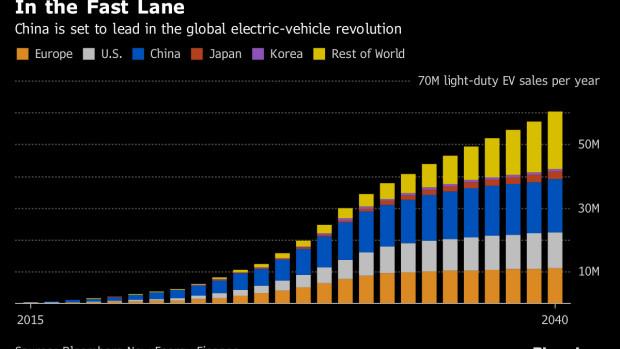 2年翻了3倍!中国电动汽车制造商增至486家-芯智讯