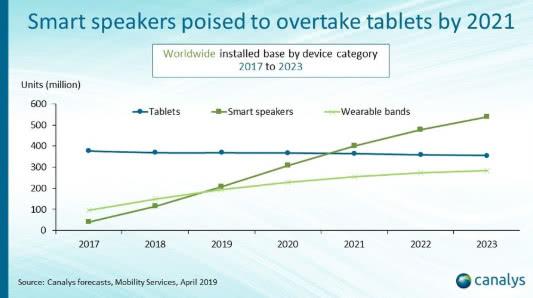 Canalys:2019年全球智能音箱销量将超过2亿!-芯智讯