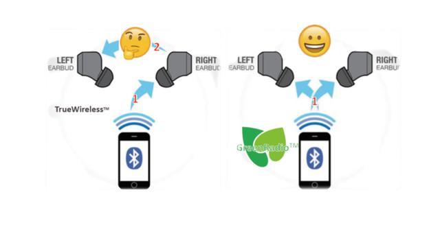 BT5.0双模!真双耳连接!品智生活量产原相科技PAU1600系列产品-芯智讯