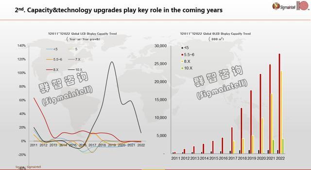 全球显示产业发展六大趋势预测-芯智讯