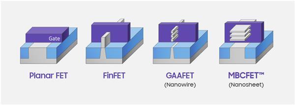 三星宣布将在2021年量产3nm GAA工艺:相比7nm面积减少45%,功耗降低50%!-芯智讯