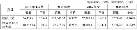射频芯片产商卓胜微IPO过会:三星、小米为前两大客户!-芯智讯