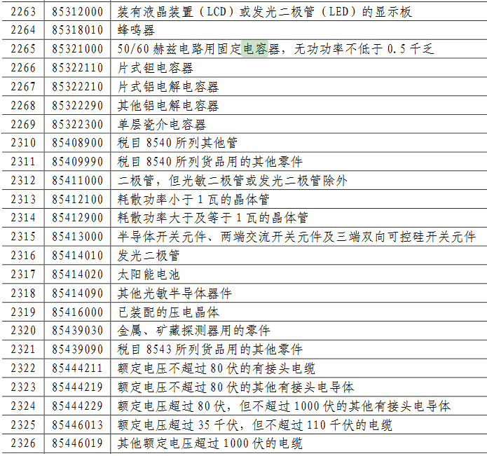 中国启动600亿美元反击!6月1日起多种被动元件、调制解调器加征最高25%关税-芯智讯