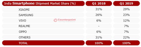 打不过小米/OPPO/vivo,印度本土两大手机品牌Micromax和Intex想放弃了?-芯智讯