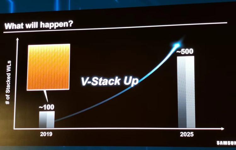 未来10年内3D NAND堆叠层数将达1000层!SSD将被彻底革命!-芯智讯