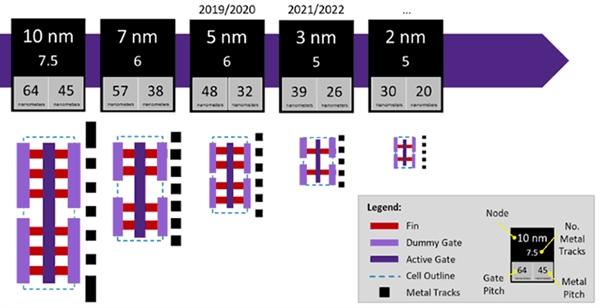 台积电宣布启动2nm工艺研发,预计2024年投产-芯智讯