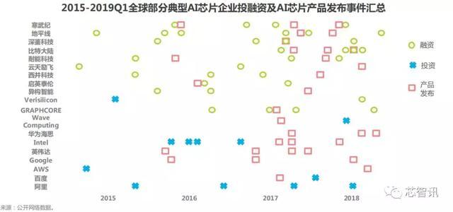 2019年AI芯片产业深度研究报告-芯智讯
