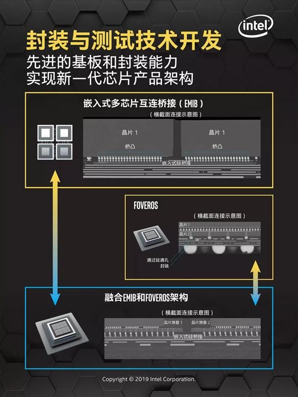 详解Intel三大全新封装技术:继续推动摩尔定律的关键!-芯智讯