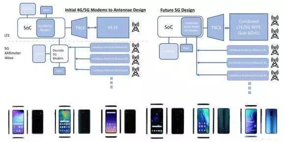 IHS Markit:华为5G基带芯片巴龙5000效率低且尺寸太大-芯智讯