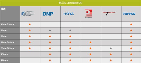 格芯宣布出售光掩膜业务,日本Toppan Photomasks接盘-芯智讯