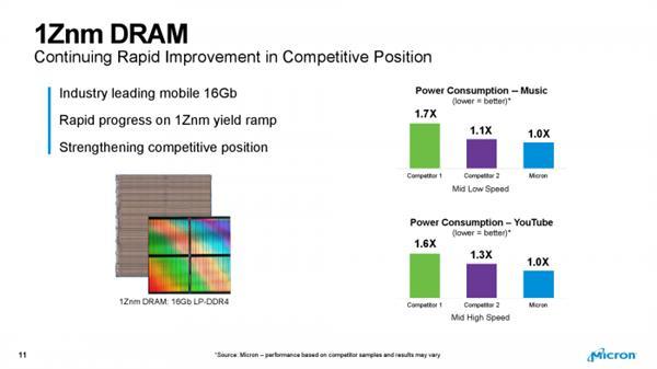 美光量产第三代10nm级内存:首发1Znm工艺16Gb DDR4-芯智讯