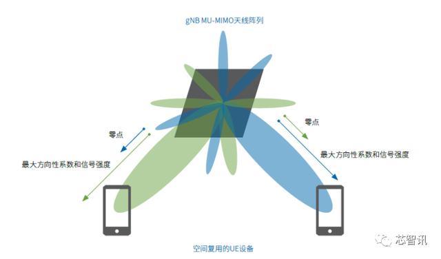 首款5G手机热销的背后:需要攻破这些5G关键难关-芯智讯