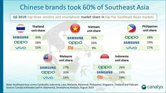 小米OV等中国手机横扫东南亚市场,Q2拿下62%份额-芯智讯