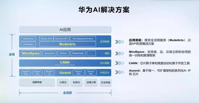 华为最强云端AI芯片商用,性能超英伟达-芯智讯
