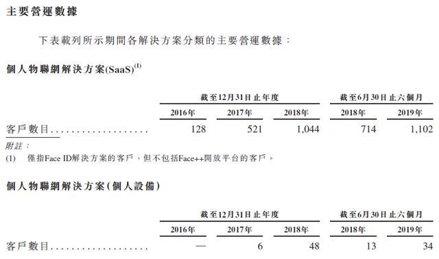旷视科技披露赴港IPO招股书:上半年收入9.49亿,阿里系占股29.43%-芯智讯