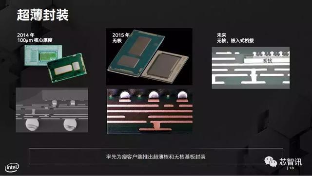 摩尔定律的新推力,英特尔先进封装技术详解-芯智讯